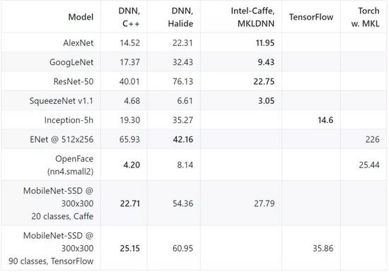 OpenCV – IoT前哨站